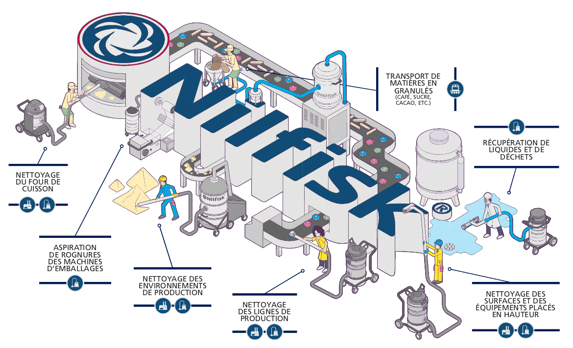 Nilfisk - solution pour la production pharmaceutique